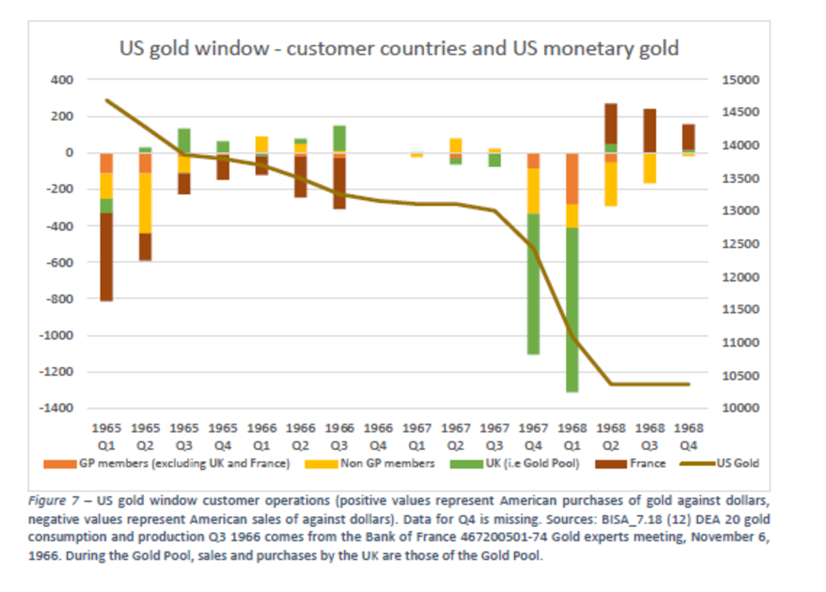 Us gold window customer countries and us monetary gold