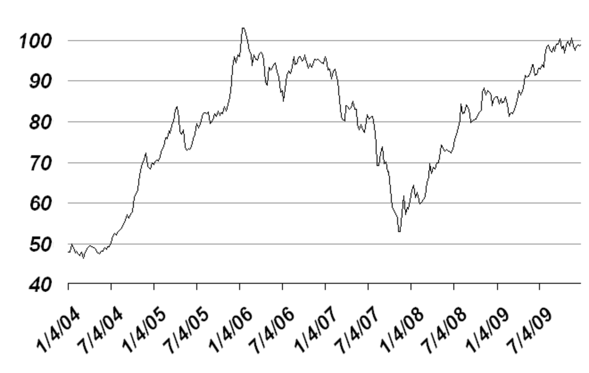 panic of 1907 chart