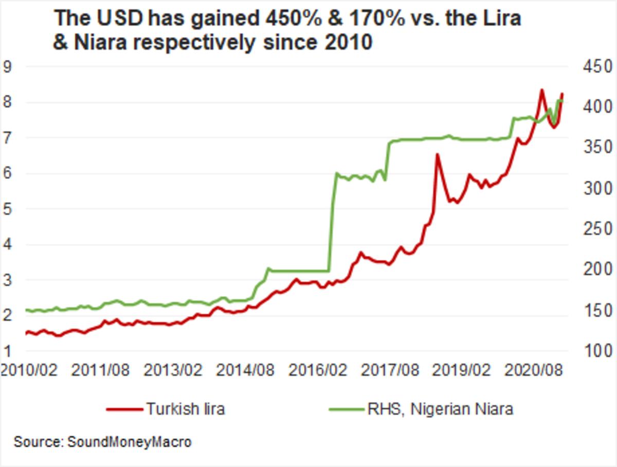 usd gained lira niara chart