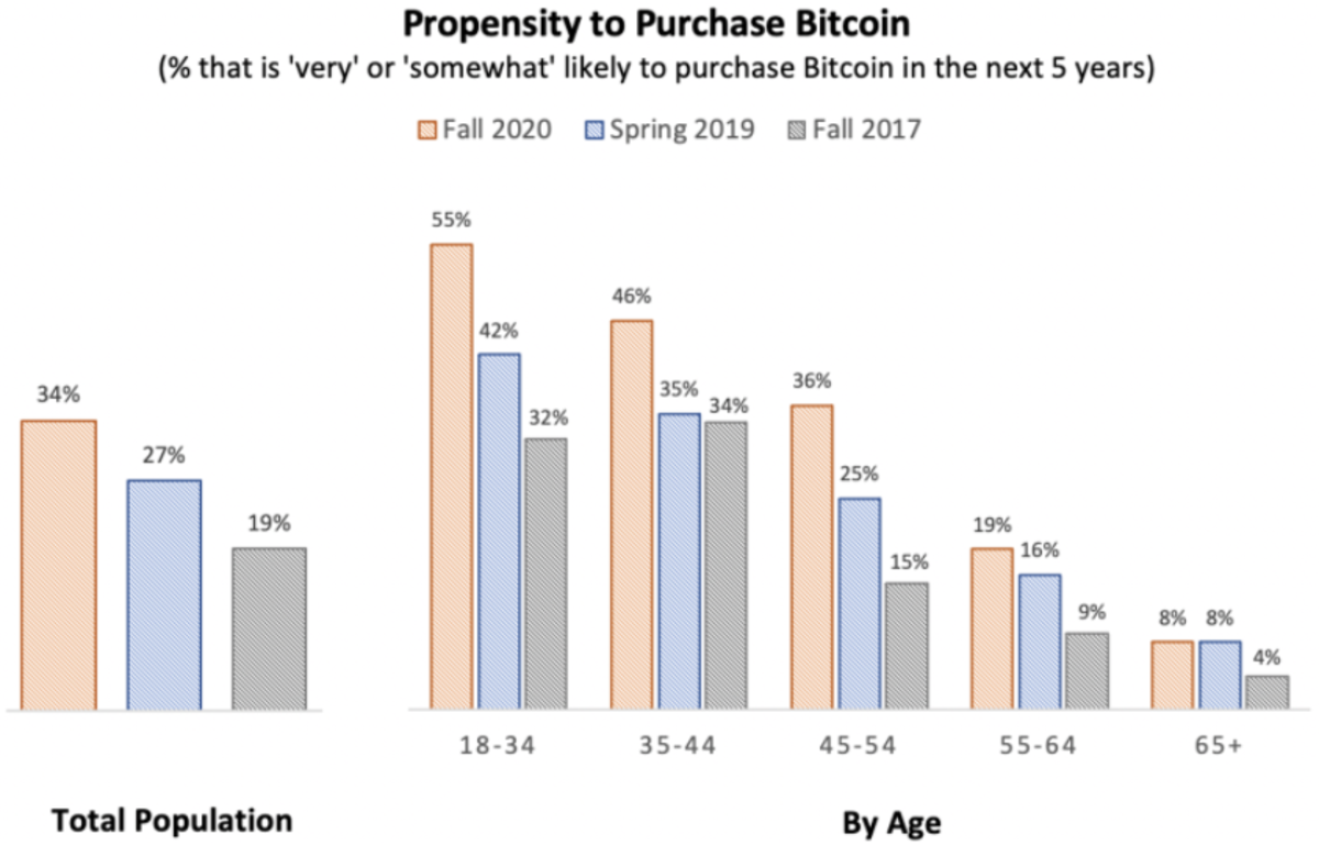 propensity to purchase bitcoin chart
