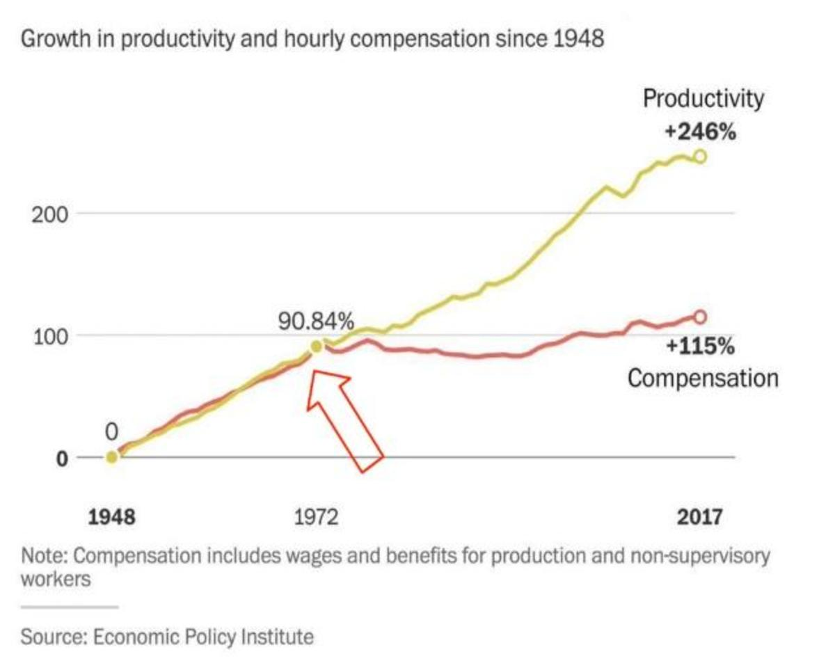 growth in productivity and hourly compensation