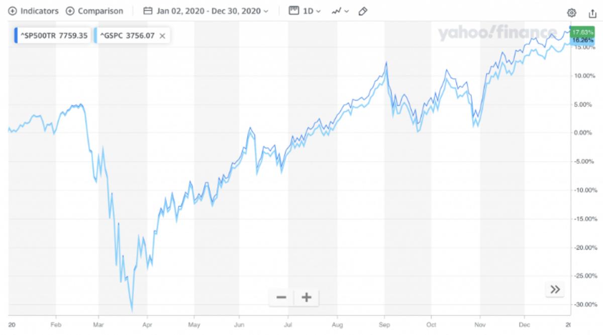 seeking alpha chart sp