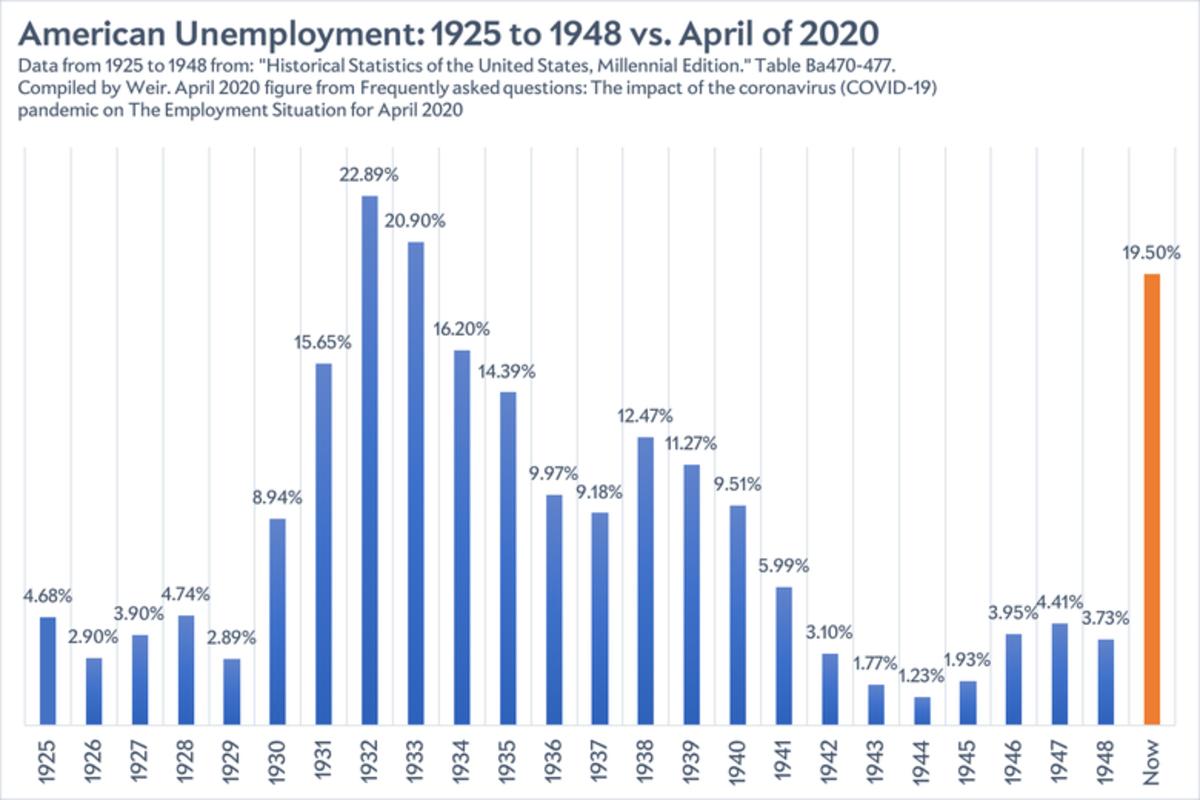 american unemployment 1925