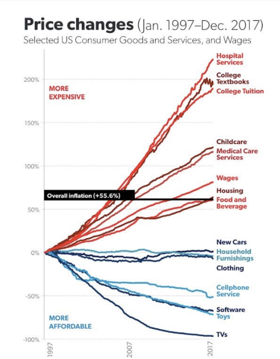 price changes selected us consumer goods
