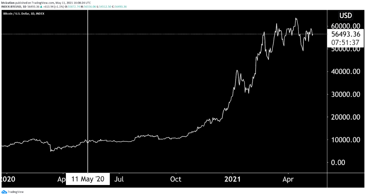 The most recent Bitcoin mining subsidy halving took place one year ago today, and its price has risen dramatically since.