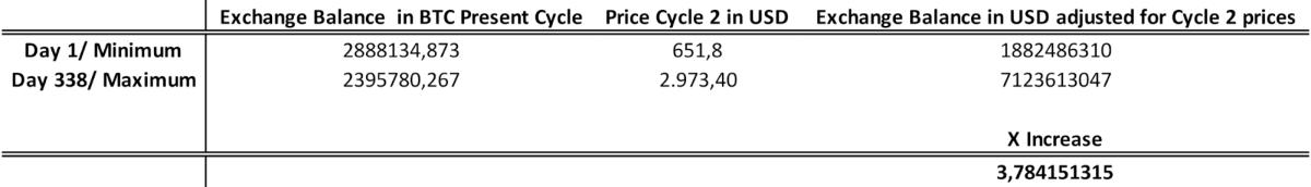 表 2. 根据周期 2 价格调整的当前周期统计数据。 BTC 交易所余额(来源:Glassnode),BTC 美元价格(来源:Investing.com)