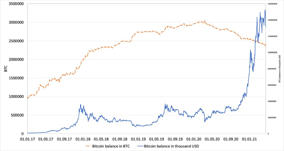 图 2. 2017 年 1 月 1 日至 2021 年 4 月 19 日 BTC 和美元交易所的比特币余额。交易所的 BTC 余额(来源:Glassnode),BTC 美元价格(来源:Investing.com)