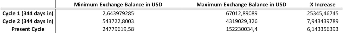 表 1. 以美元计算的减半周期进入周期 344 天的交易所供应量计算。 BTC 交易所余额(来源:Glassnode),BTC 美元价格(来源:Investing.com)