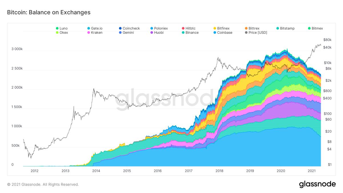 图 1. 比特币:交易所余额(堆叠)2011 年 8 月 17 日至 2021 年 4 月 19 日