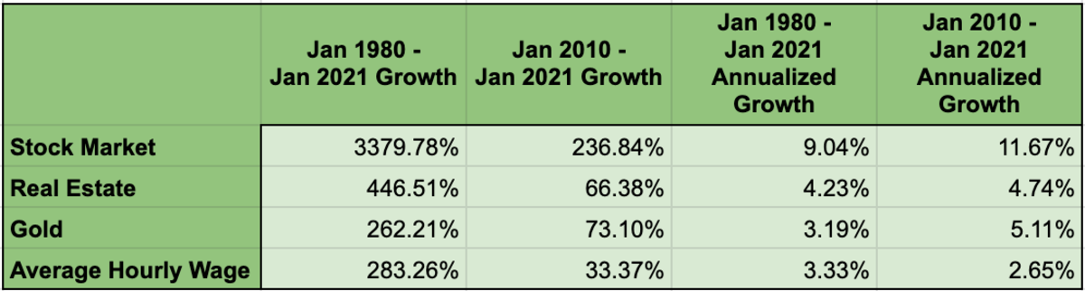 Table 1: Asset Price and Hourly Wage Growth Comparison