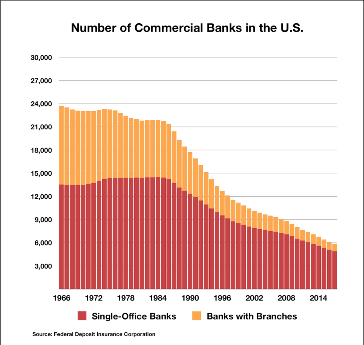 Chart 6: Number of Commercial Banks in the United States¹⁶