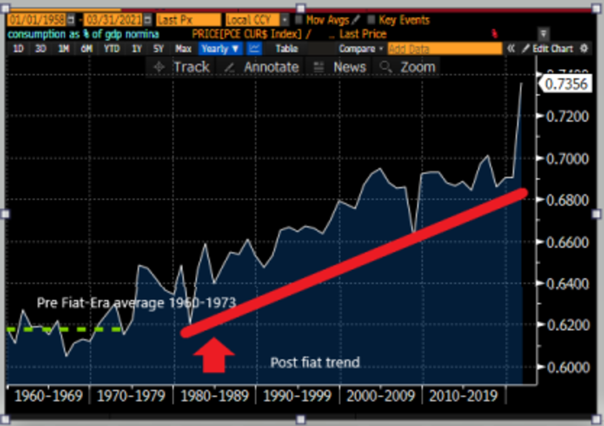 Consumption in nominal U.S. dollars as a percentage of U.S. GDP.