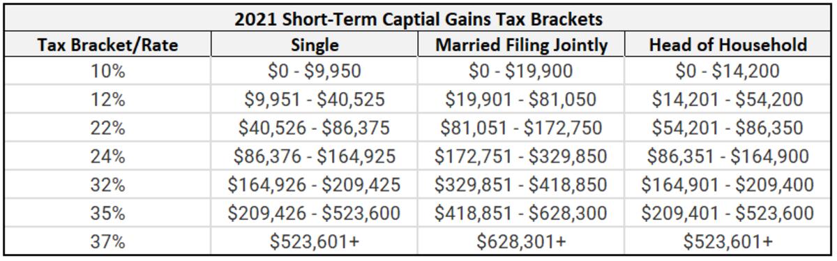 2021 short-term capital gains tax brackets