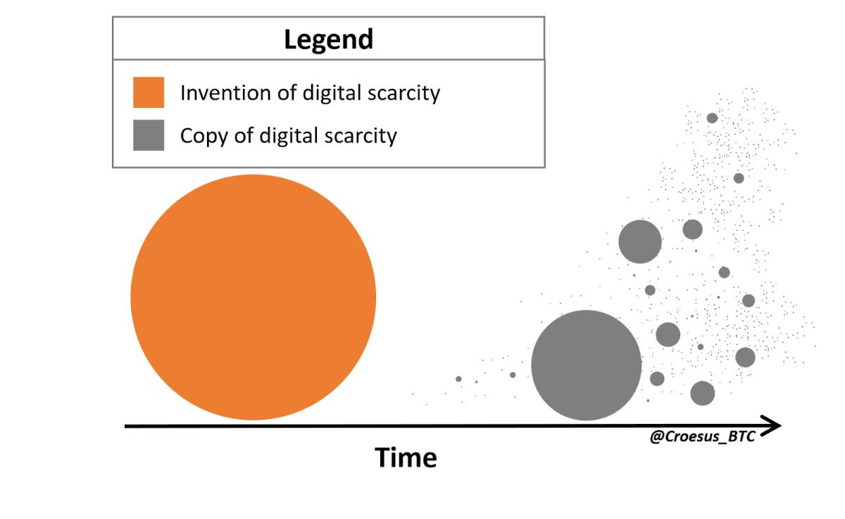 invention of digital scarcity vs copy of digital scarcity