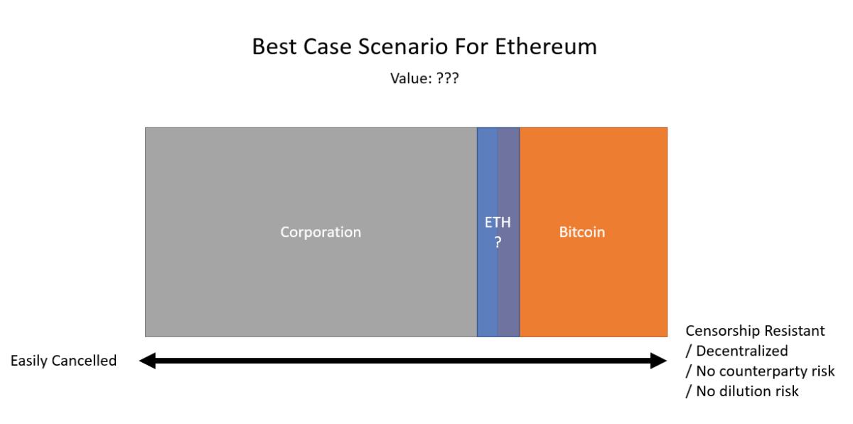 best case scenario for ethereum