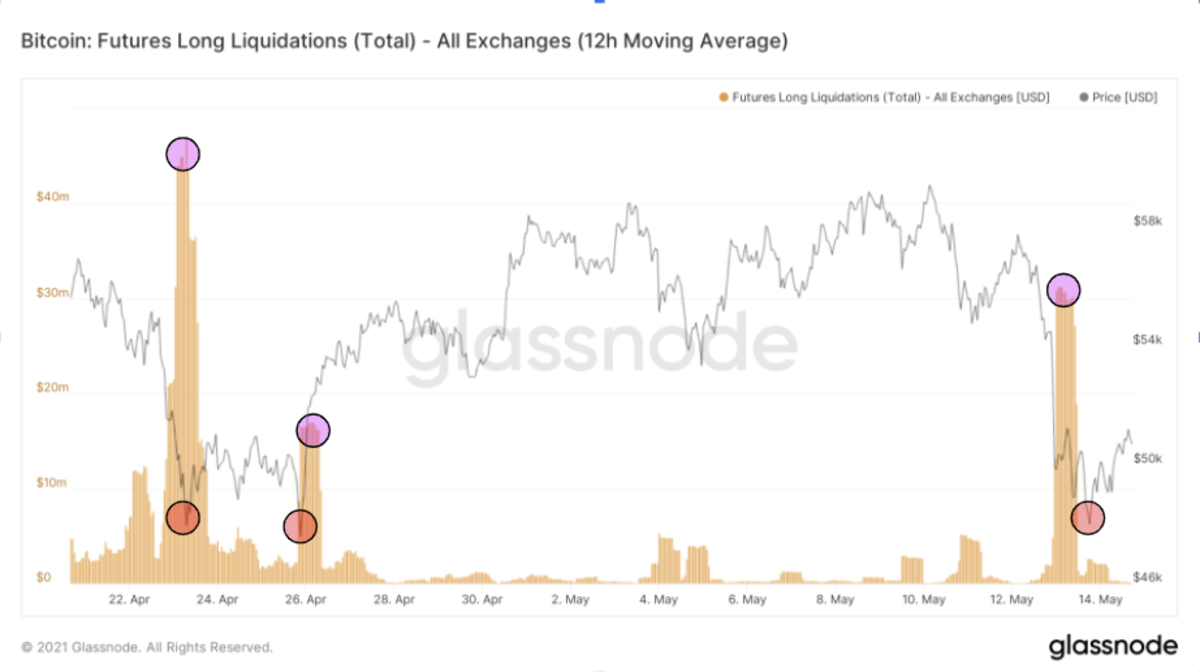 A bitcoin price crash this week provided investors with an attractive moment to enter positions in the bitcoin market.