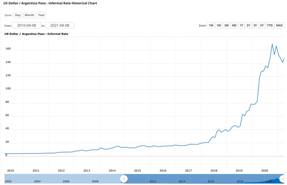 us dllar argentina peso black market rate blue dollar