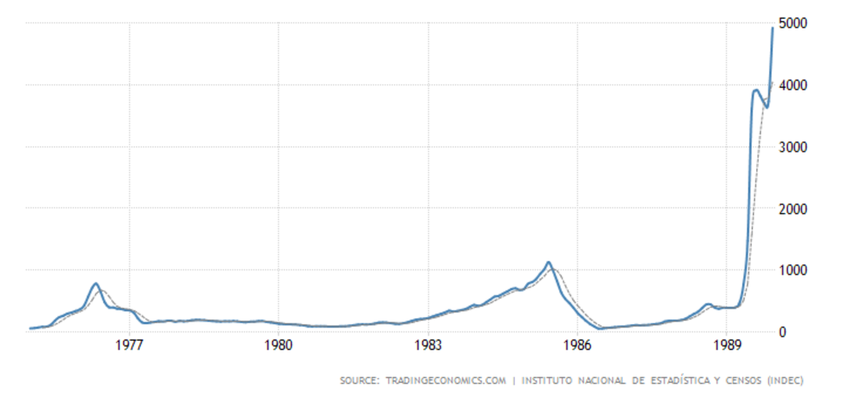 A graph depicting the annual inflation rate in Argentina from 1975–1990