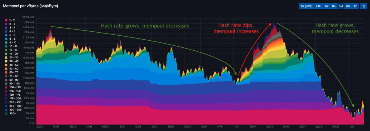 Figure 5: The Bitcoin mempool according to mempool.space
