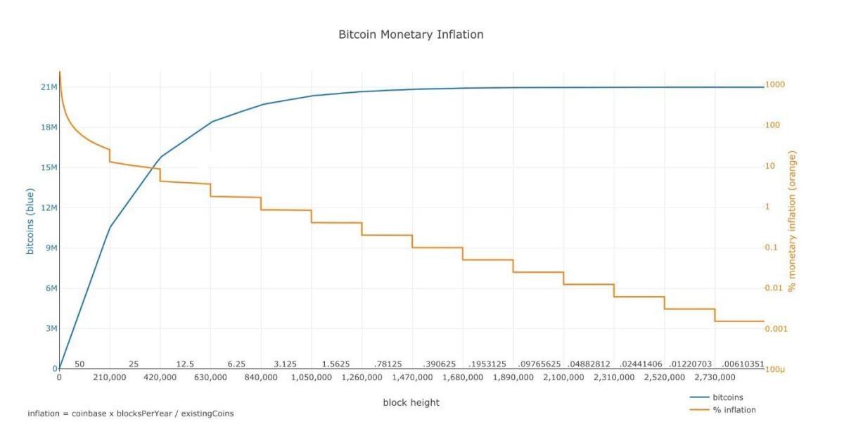 Figure one: The first 14 reward eras of Bitcoin's supply issuance schedule