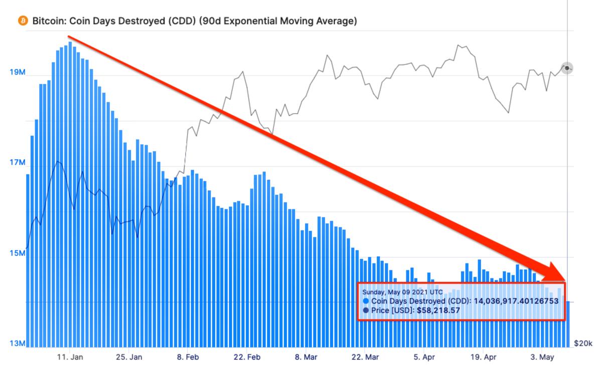 比特币:硬币天数摧毁了 90d 指数移动平均线