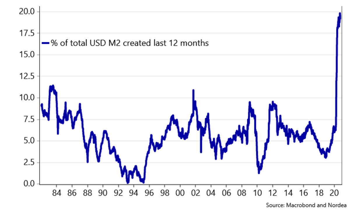 % of total usd m2 created last 12 months