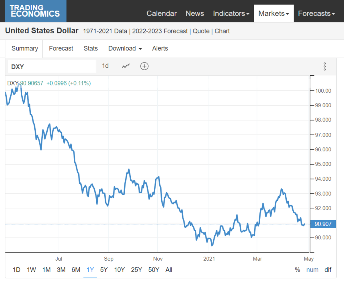 trading economics united states dollar
