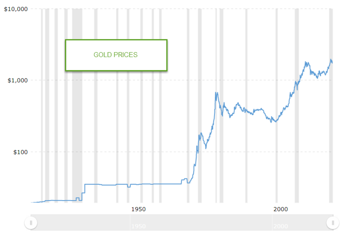 gold prices over time macrotrends