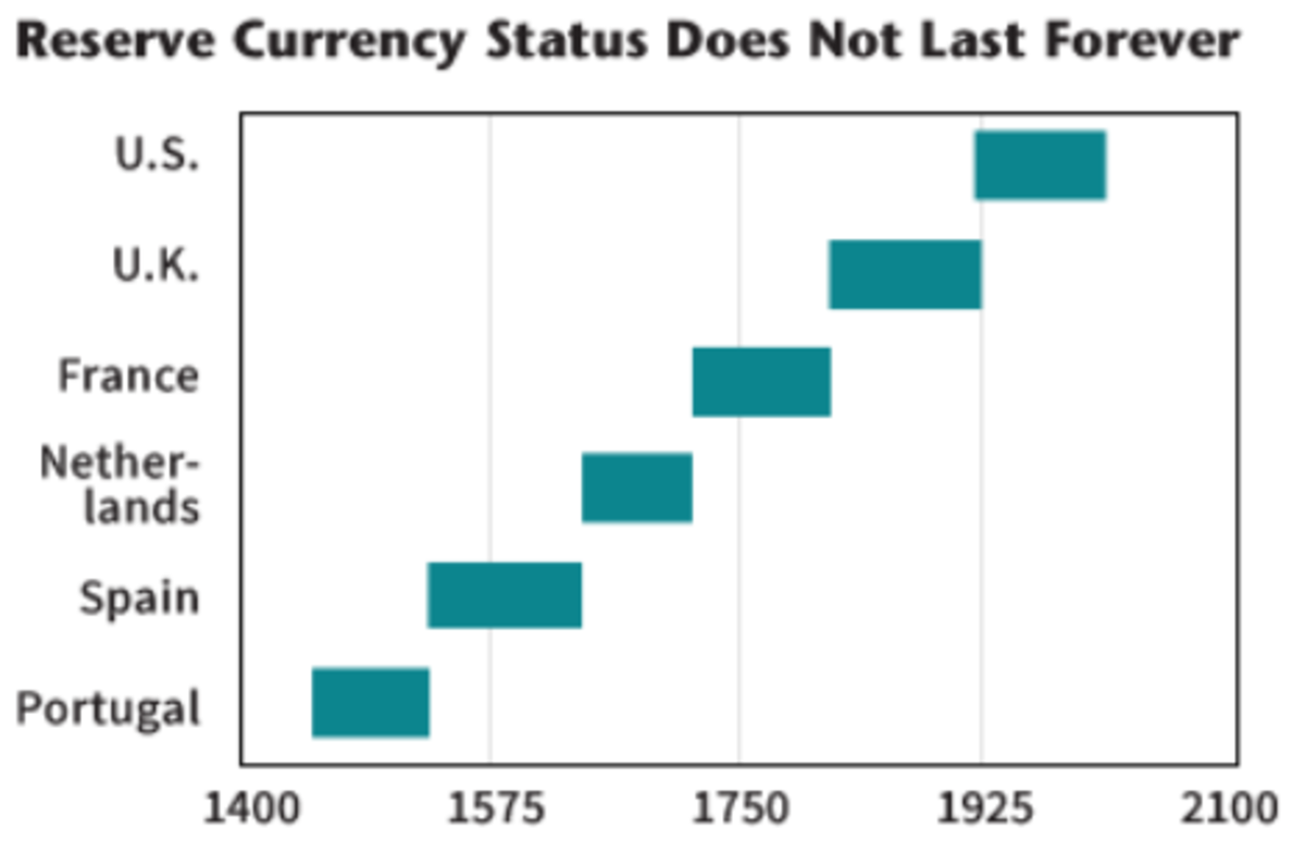 reserve currency status does not last forever