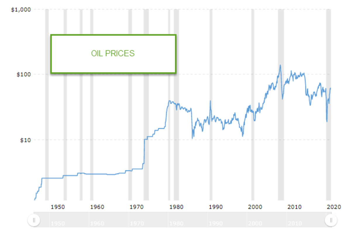 oil prices chart over time