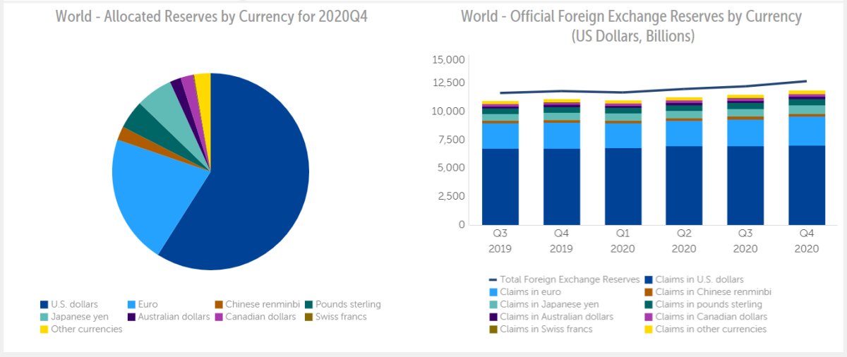 world allocated reserves of currency chart