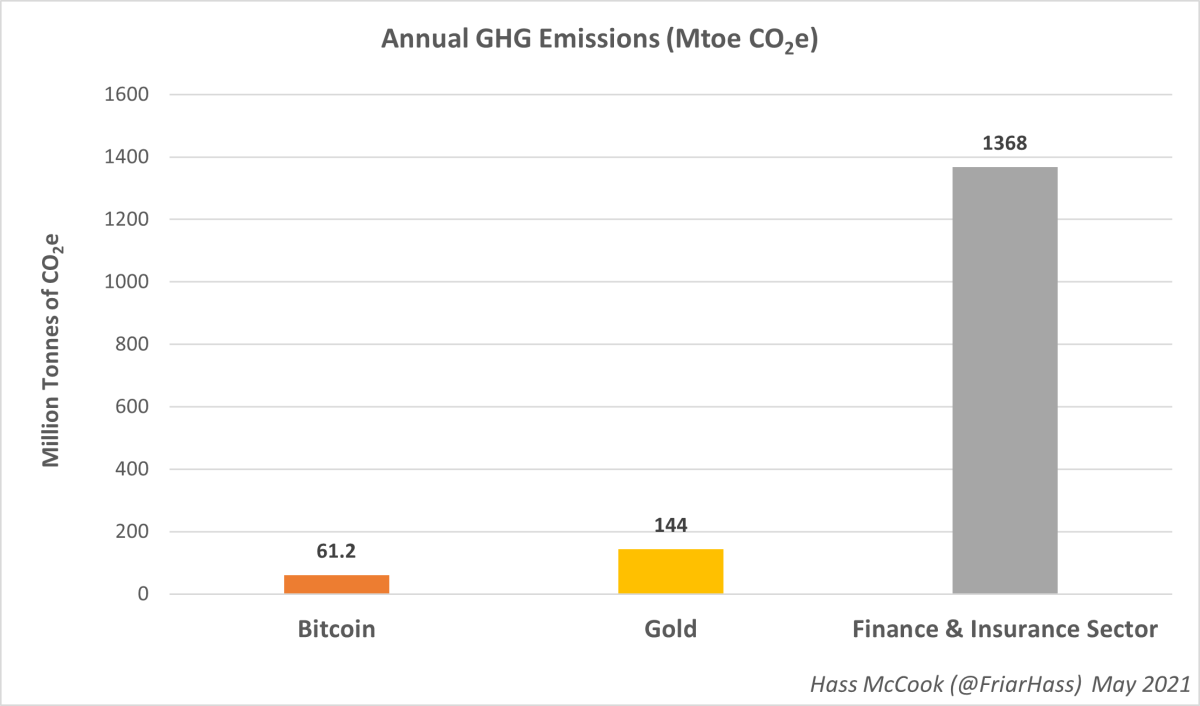 A comprehensive calculation of the carbon emissions from the legacy financial sector shows that Bitcoin is far less impactful on the planet.