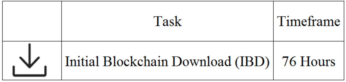 Syncing with the bitcoin blockchain is the longest part of making a Lightning Network node.