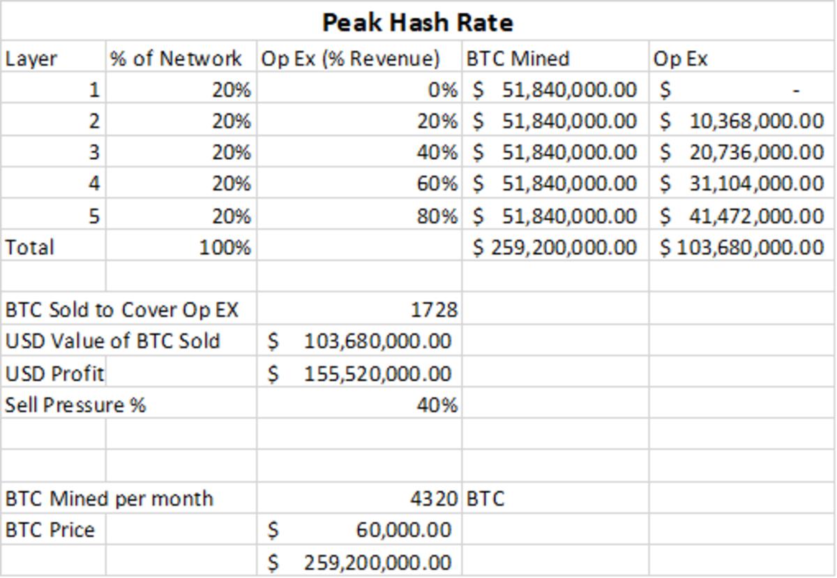 peak hash rate bitcoin mining