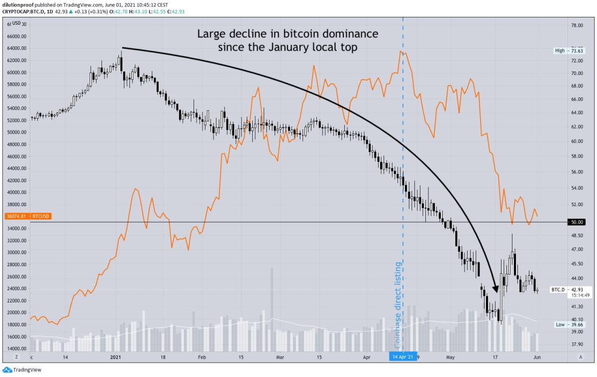 bitcoin dominance vs alts