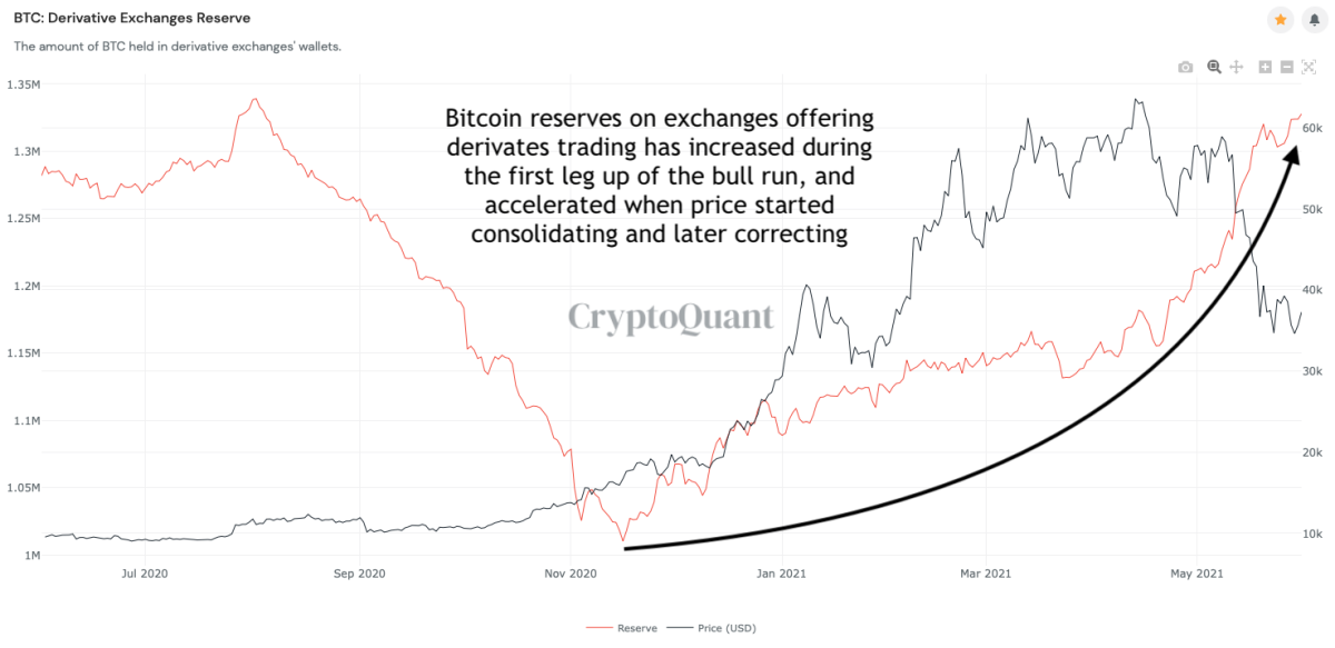 exchanges on reserves bitcoin