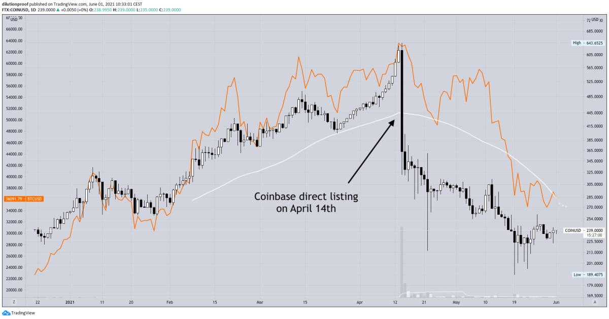 coinbase direct listing graph