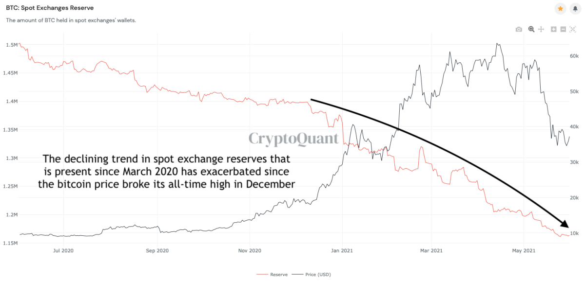 spot reserves on exchanges