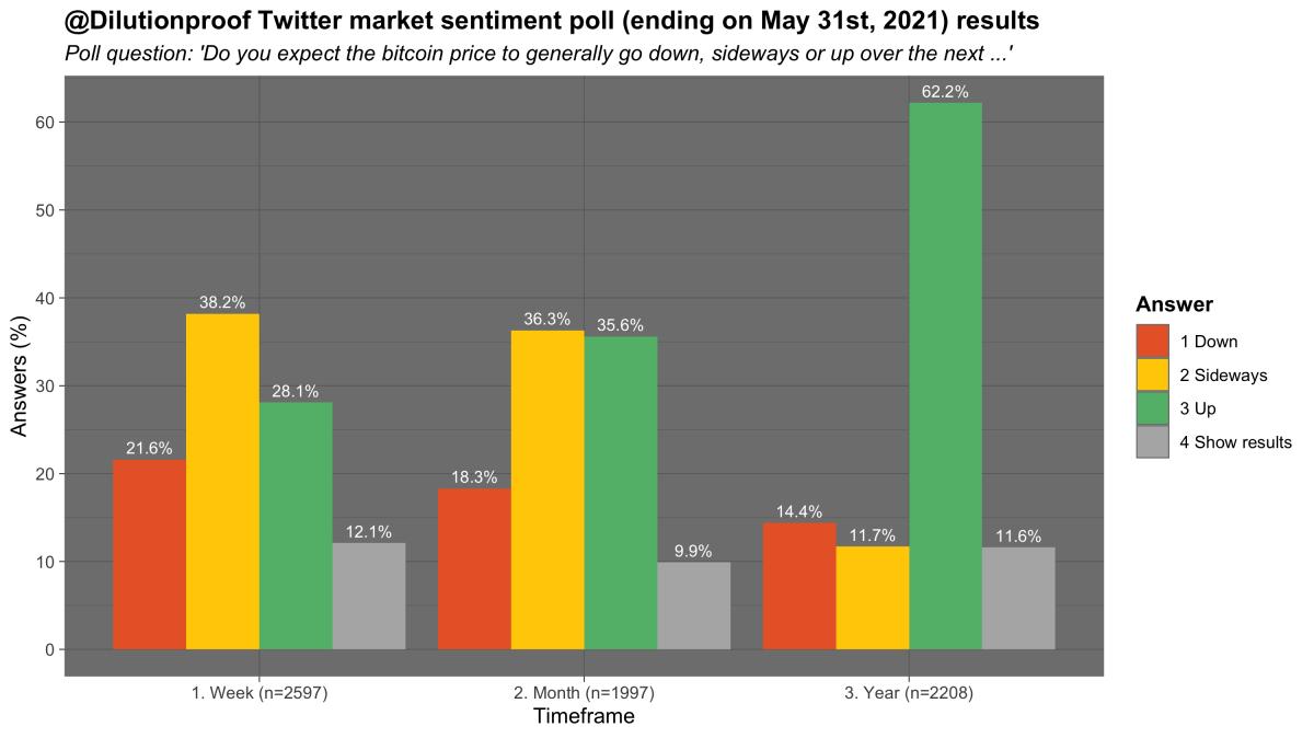 market sentiment twitter poll