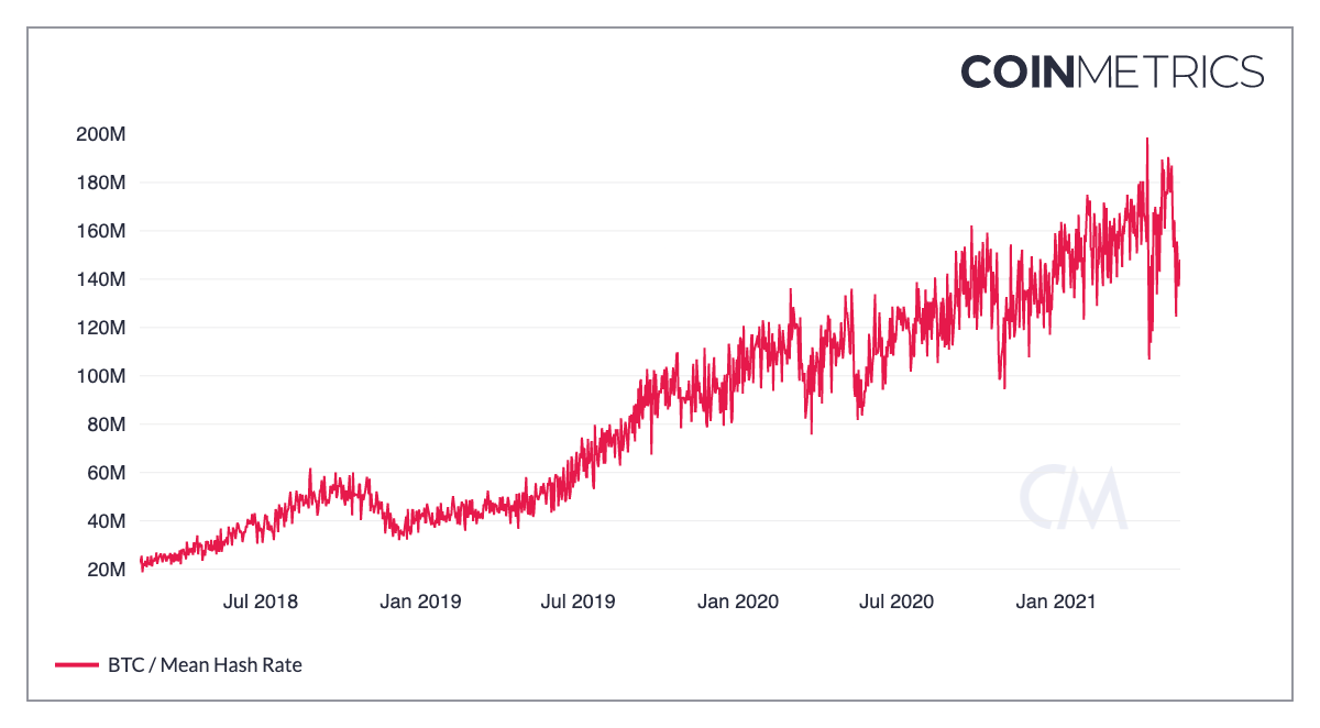 coin metrics btc hash rate