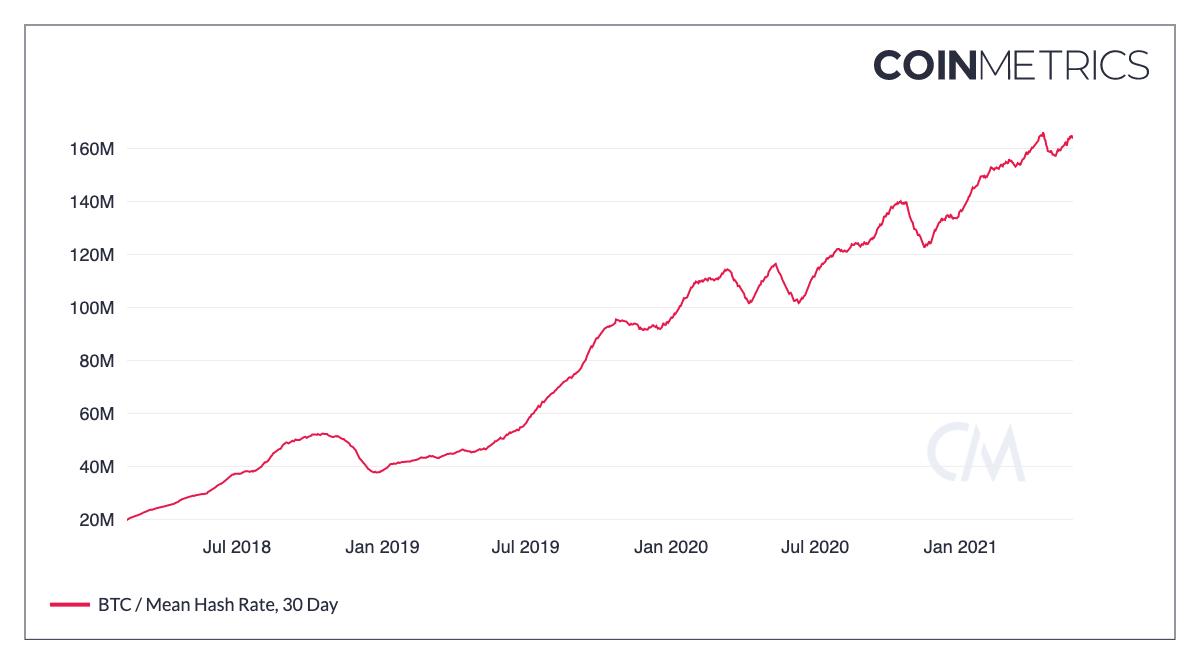 coin metrics btc mean hash rate