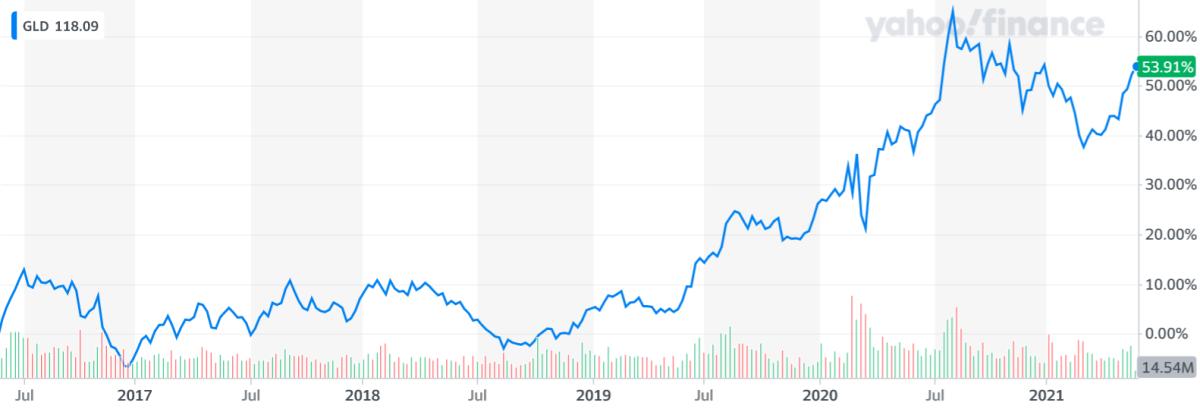 yahoo finance gold shares