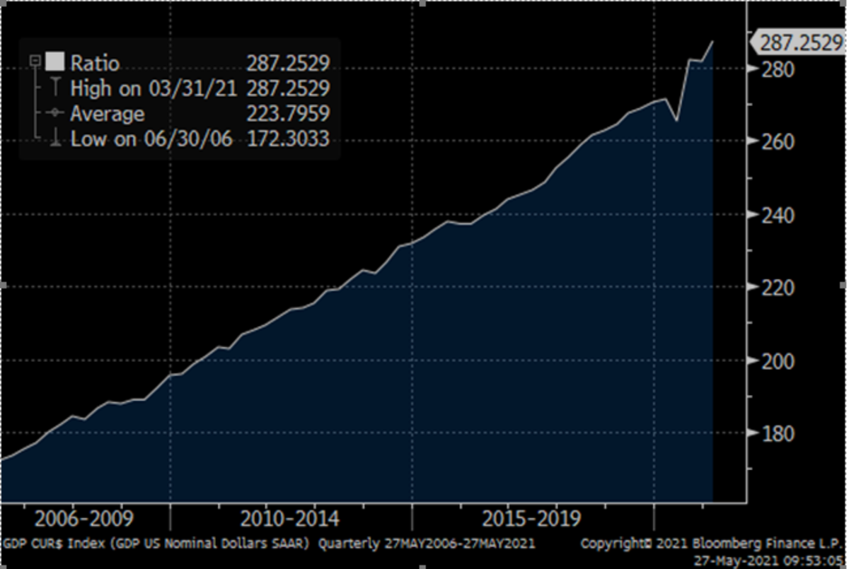 Chart #1: Nominal GDP / Employment-to-Population Ratio
