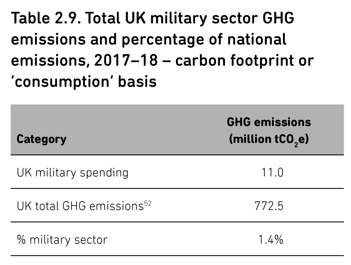 Published research shows Bitcoin mining produces a mere fraction of the carbon emissions coming from the world's military-industrial complex.