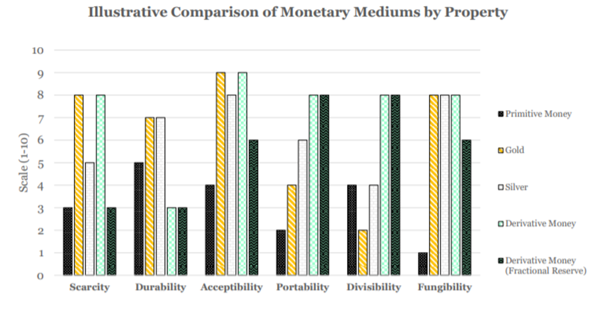 illustrative comparison of monetary mediums by property