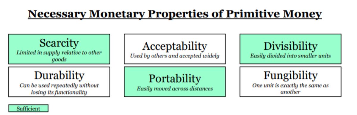 necessary monetary properties of primitive money