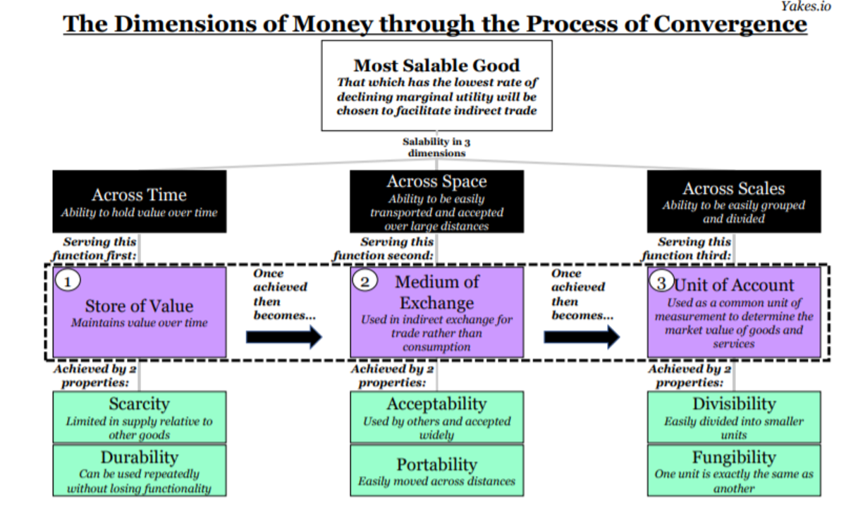the dimensions of money through the process of convergence