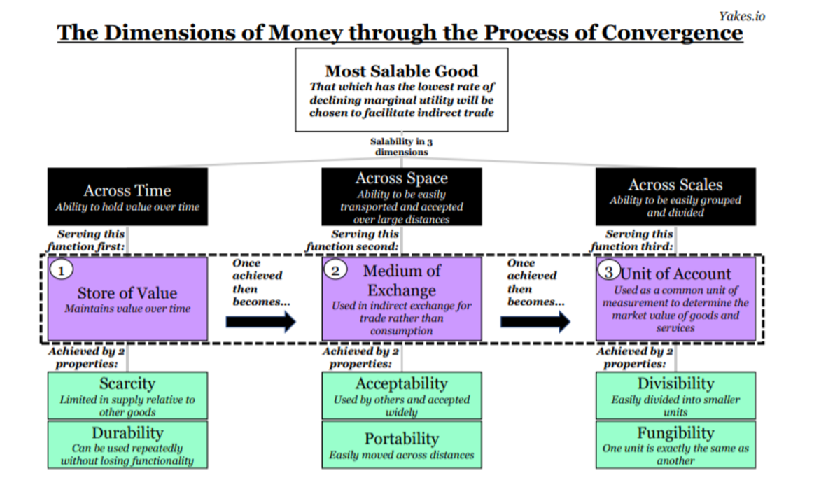 dimensions of money through the process of convergence