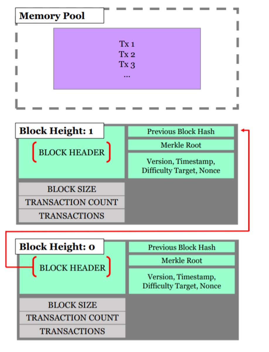 mempool block transaction content graphic