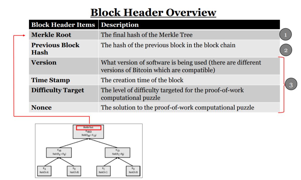 block header overview graphic